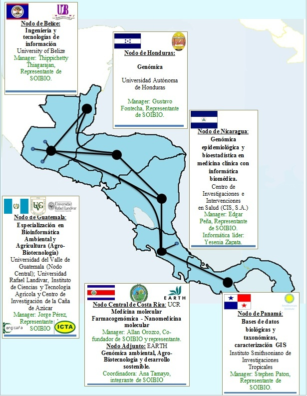 Download Mapa de la Red Centroamericana de Bioinformática